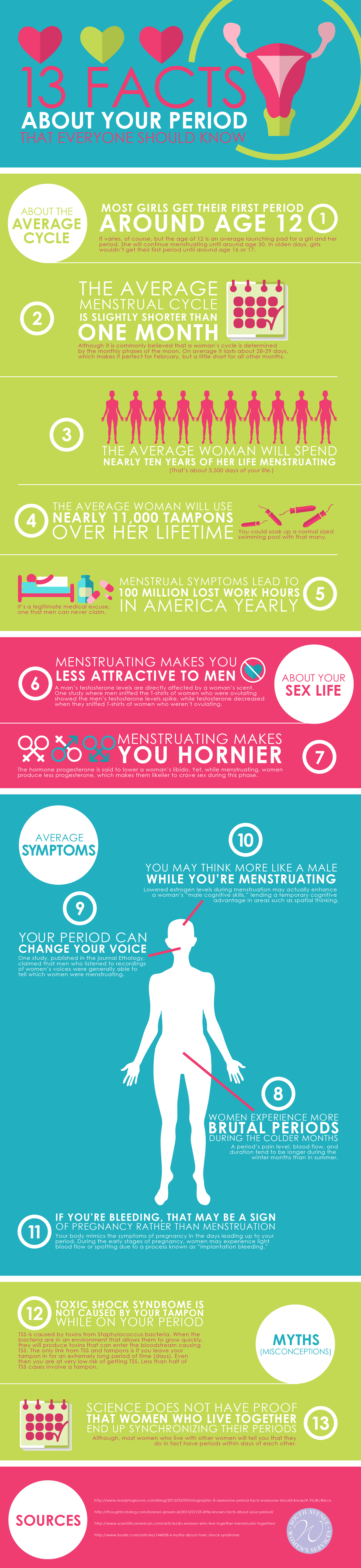 period facts infographic