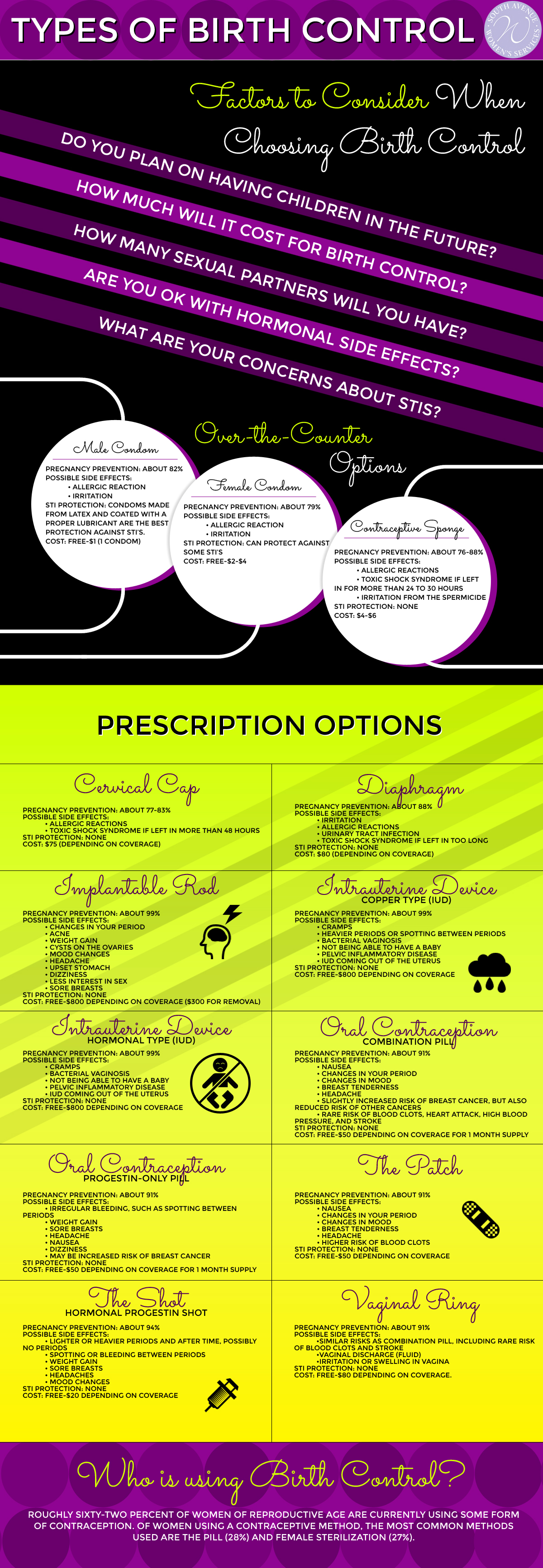 types of birth control infographic